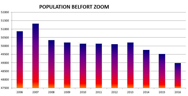 Capture ZOOM POPULATION 2006-2016