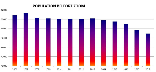 Capture POPULATION BELFORT 2006 2018